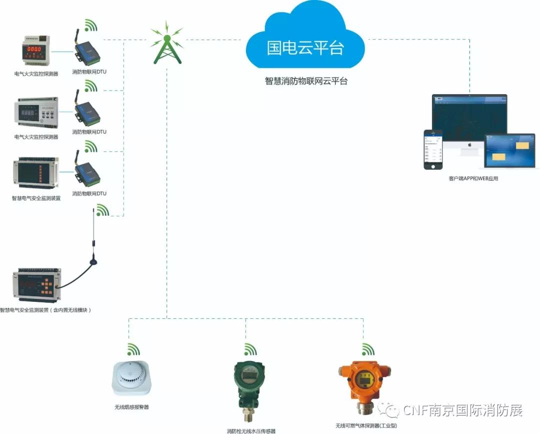 国电云邀您参观2020年5月CNF南京国际消防展览会| 展位号:H067
