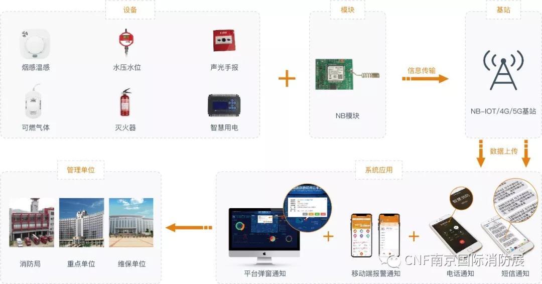 铠湾安全邀您参观2020年5月CNF南京国际消防展会|展位号:H004